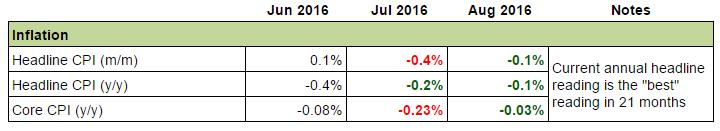Swiss Economy: Inflation