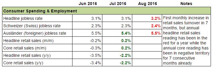 Swiss Economy: Consumer Spending & Employment