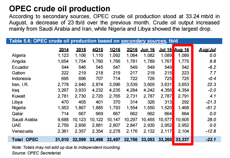 OPEC: August Oil Production Numbers