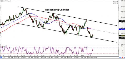 NZD/CHF: 1-hour Forex Chart