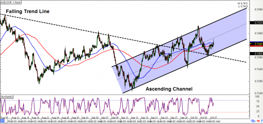 AUD/CHF 1-hour Forex Chart