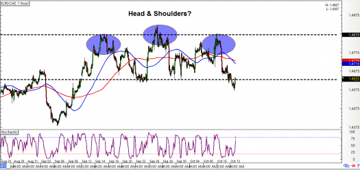 EUR/CAD: 1-Hour Forex Chart