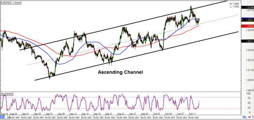 EUR/NZD: 1-Hour Forex Chart