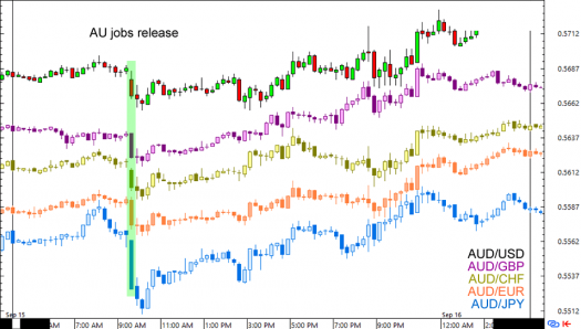 15-minute charts of major AUD pairs