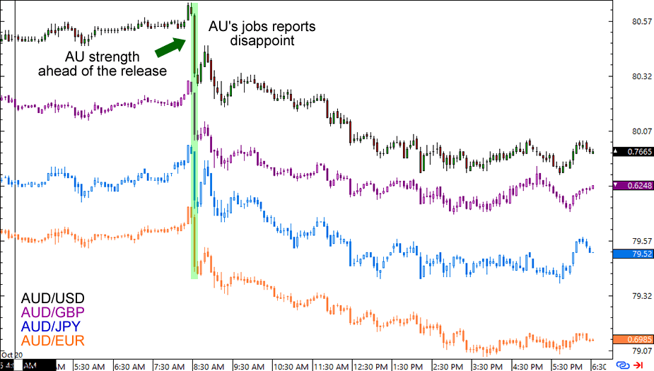 AUD's 5-Minute Forex Charts