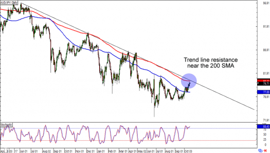 AUD/JPY: Daily Forex Chart