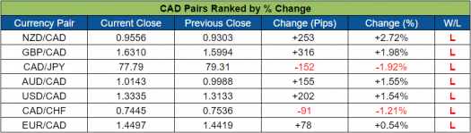CAD Pairs Ranked (Oct. 17 - 21, 2016)