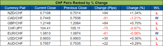 CHF Pairs Ranked (Oct. 17 - 21, 2016)