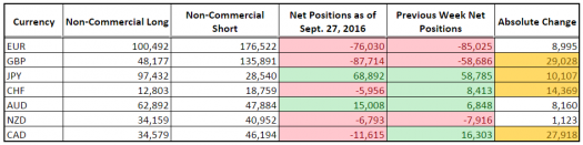 CFTC COT Forex Positioning (Sept. 27, 2016)