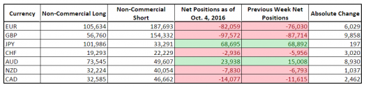 CFTC COT Forex Positioning (Oct. 4, 2016)