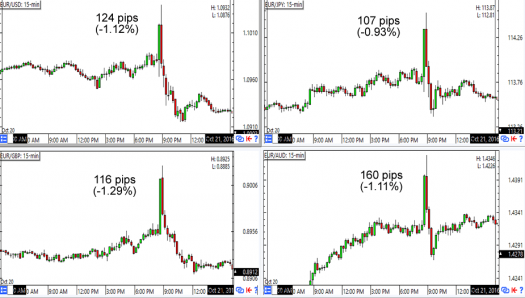 EUR 15m Forex Charts (session high to low)