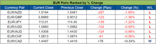 EUR Pairs Ranked (Oct. 17 - 21, 2016)