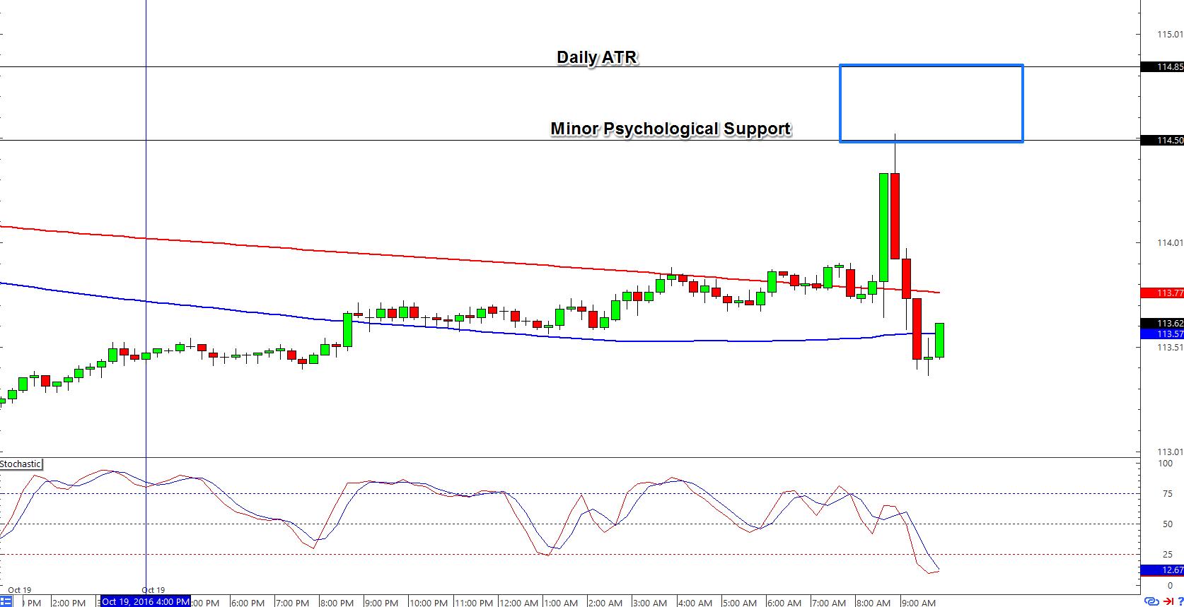 EUR/JPY 15-Minute Forex Chart