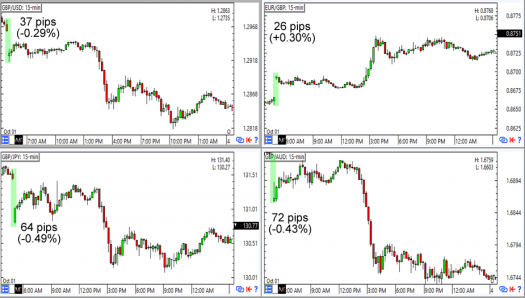 Weekend gaps, weekend gaps everywhere: GBP's 15m Forex Charts