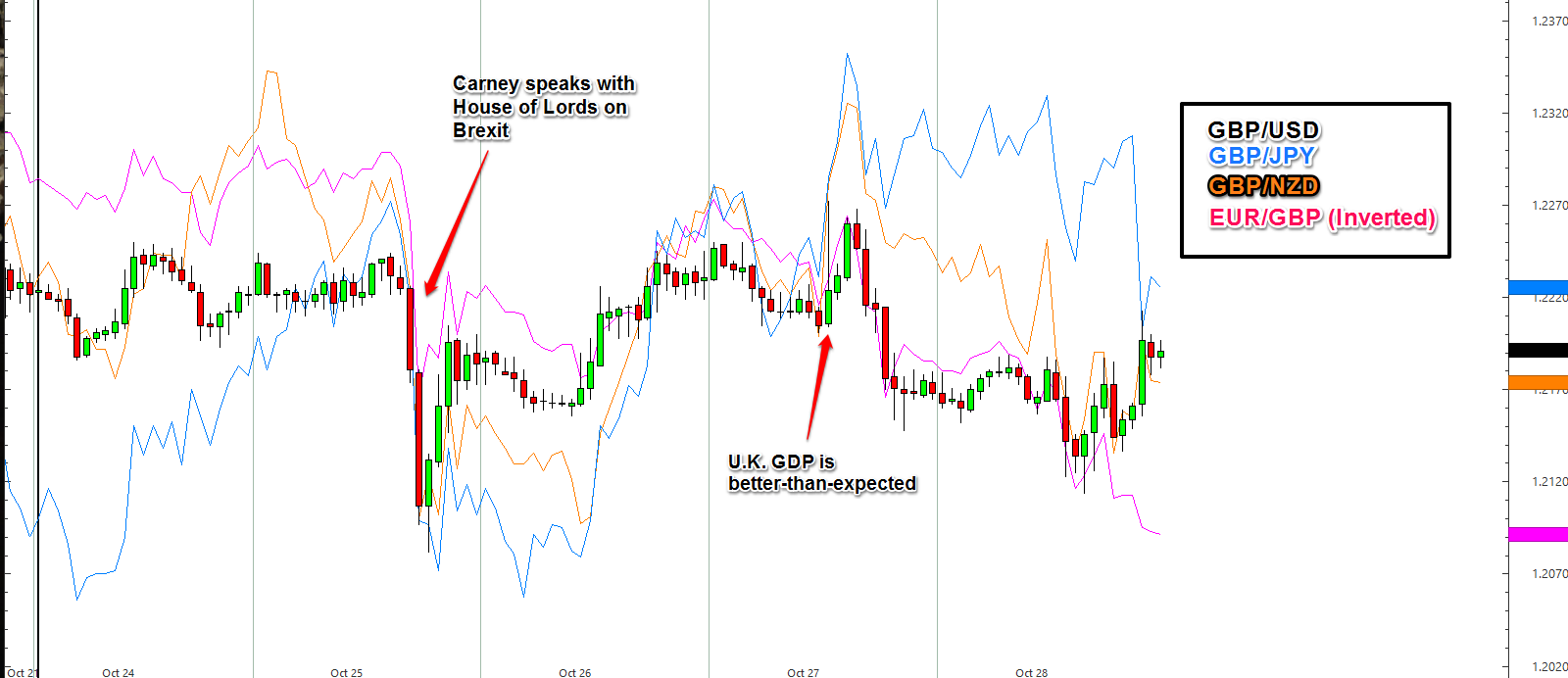 GBP Pairs Recap