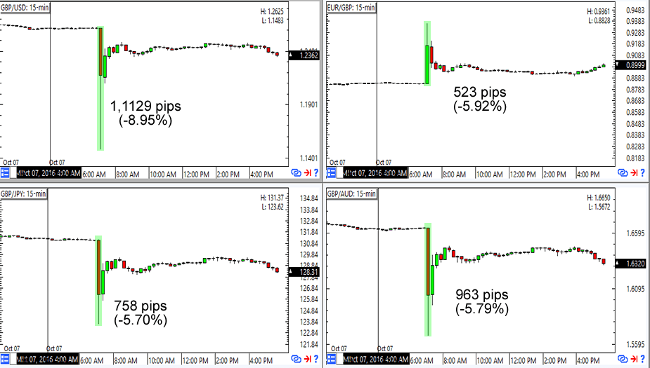 15-minute GBP Charts (Event Candle's High-to-Low)