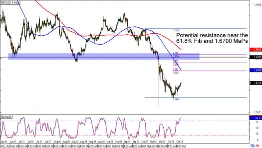 GBP/CAD: 4-bour Forex Chart