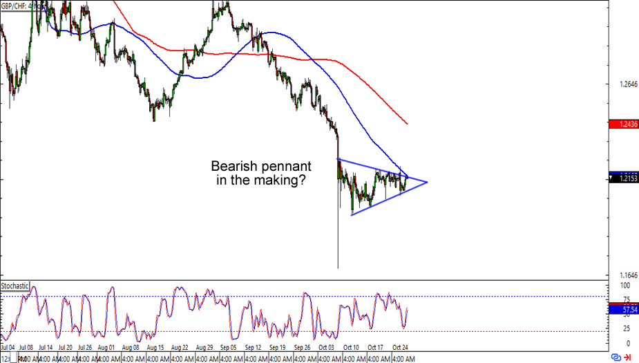 GBP/CHF: 4-hour Forex Chart