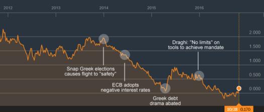 10-Year German Bund Yields: Initial data from Bloomberg.com