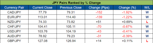 JPY Pairs Ranked (Oct. 17 - 21, 2016)