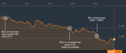 10-Year JGBs: Initial data from Bloomberg.com