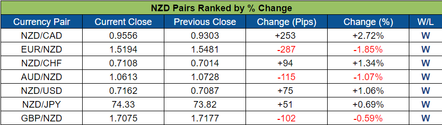 NZD Pairs Ranked (Oct. 17 - 21, 2016)