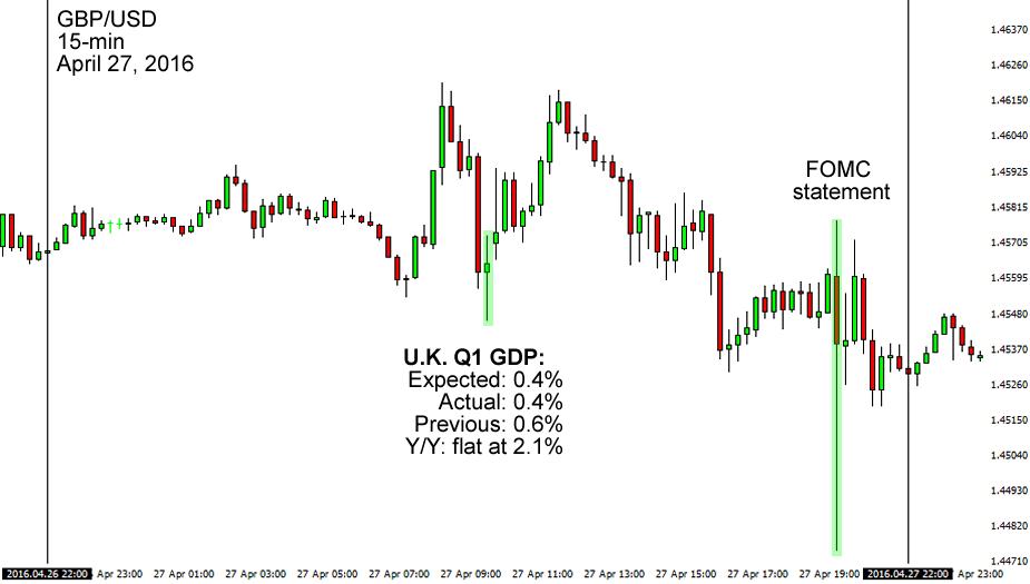 U.K.'s Q1 GDP Release