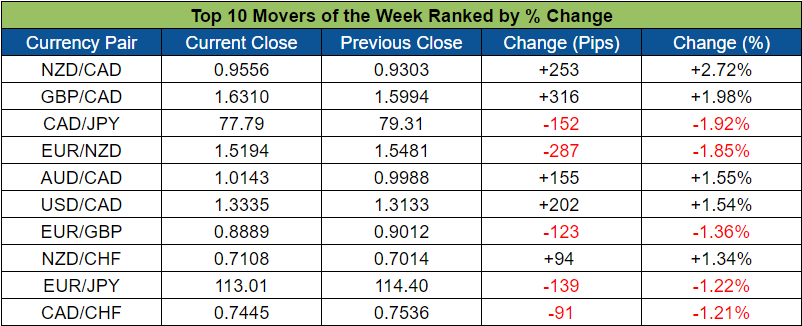 Top Forex Weekly Movers (Oct. 17 - 21, 2016)