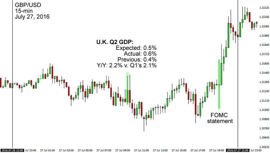 U.K.'s Q2 GDP Release