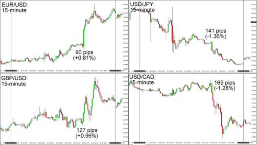 USD 15-Minute Forex Charts (Candle Open to Intraday Lows/Highs)