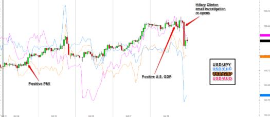 USD Pairs Recap