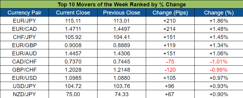 Top Forex Weekly Movers (Oct. 24 - 28, 2016)