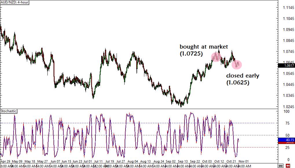Forex chart aud hkd