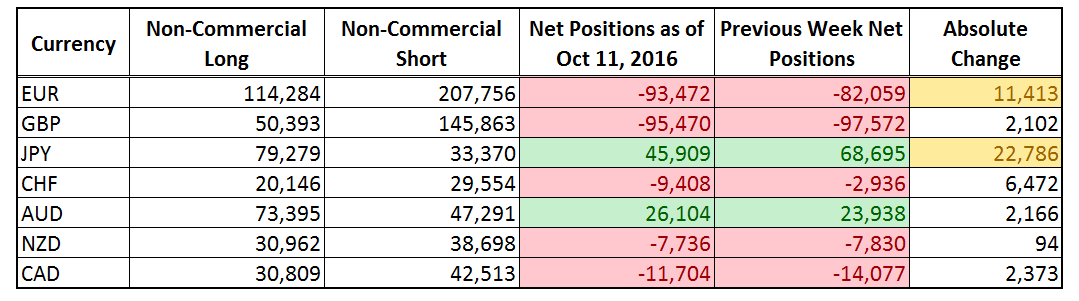 CFTC COT Forex Positioning (Oct 11, 2016)