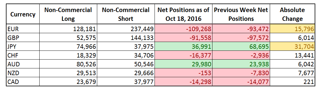 CFTC COT Forex Positioning (Oct. 18, 2016)