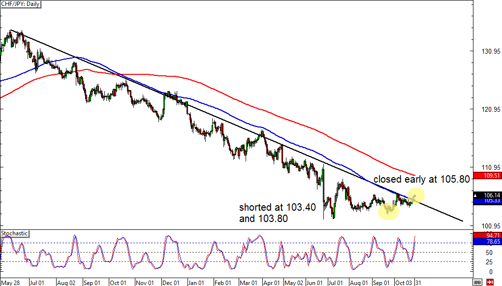 CHF/JPY Daily Forex Chart
