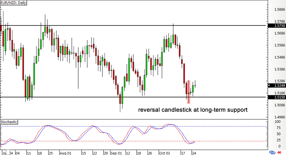 EUR/NZD Daily Forex Chart