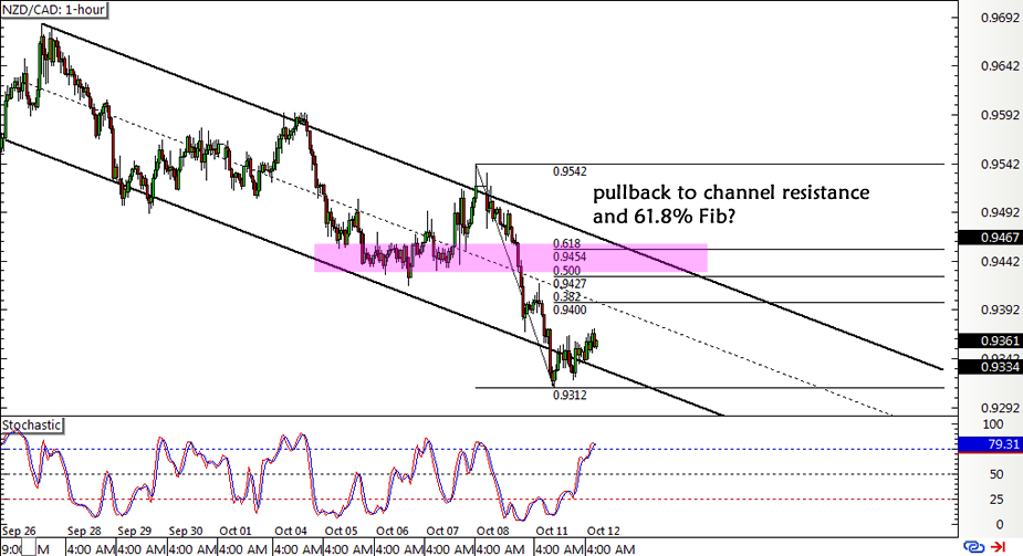 NZD/CAD 1-hour Forex Chart