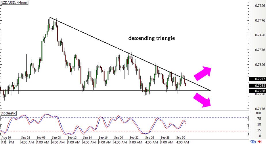 NZD/USD 4-hour Forex Chart