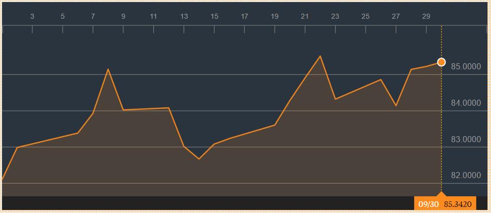 Bloomberg Commodity Index
