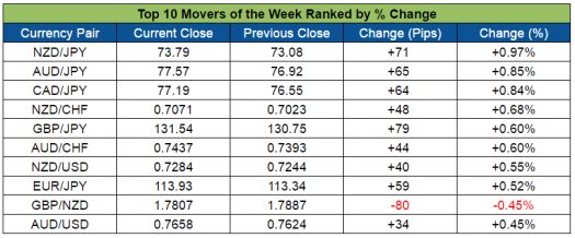 Top Forex Weekly Movers (Sept. 26-30, 2016)