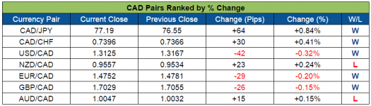 CAD Pairs Ranked (Sept. 26-30, 2016)