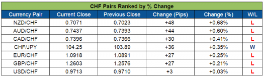 CHF Pairs Ranked (Sept. 26-30, 2016)
