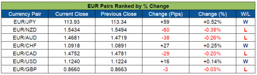 EUR Pairs Ranked (Sept. 26-30, 2016)