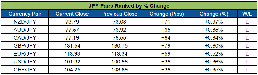 JPY Pairs Ranked (Sept. 26-30, 2016)