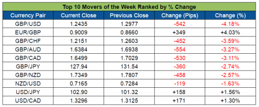 Top Forex Weekly Movers (Oct. 3-7, 2016)