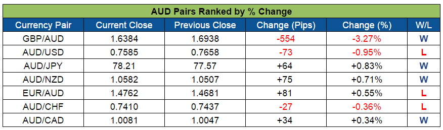 AUD Pairs Ranked (Oct. 3-7, 2016)
