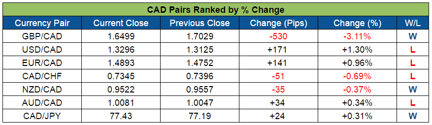 CAD Pairs Ranked (Oct. 3-7, 2016)