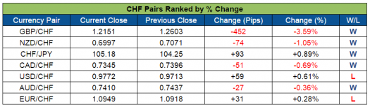 CHF Pairs Ranked (Oct. 3-7, 2016)