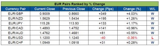 EUR Pairs Ranked (Oct. 3-7, 2016)